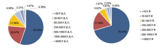 2018年跨境电商企业销售额及销售单数分布