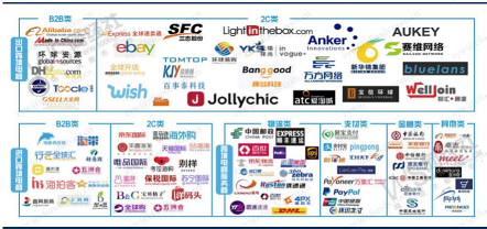 跨境电商产业链图谱