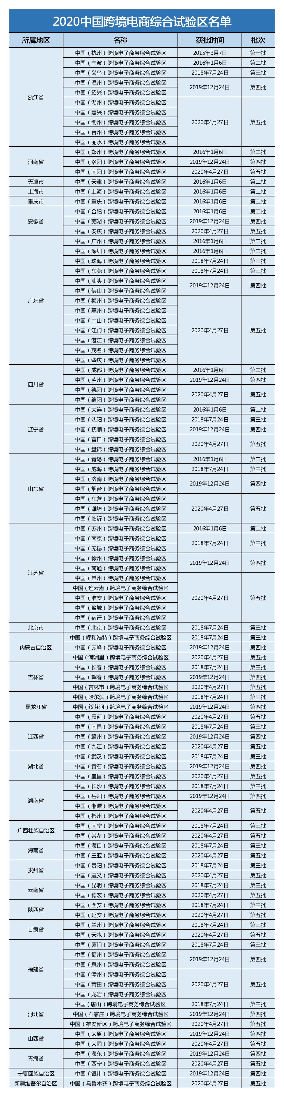 2020年跨境电商综合示范区名单