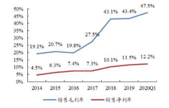 跨境电商:企业盈利的春天来了吗?