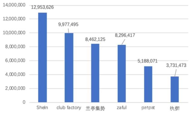 GMV破200亿时尚品牌SHEIN