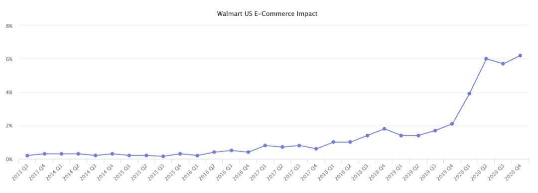启航视界 | 为何不足10万卖家的沃尔玛美国站备受跨境卖家青睐?