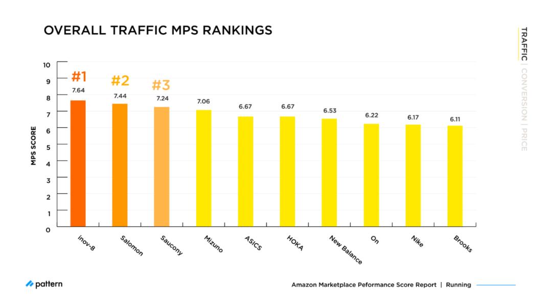 亚马逊MPS基准测试:2021年最畅销品牌的比较