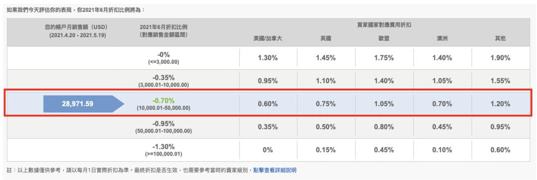"""021年eBay管理支付/国际销售费用折扣报告详解"""""""