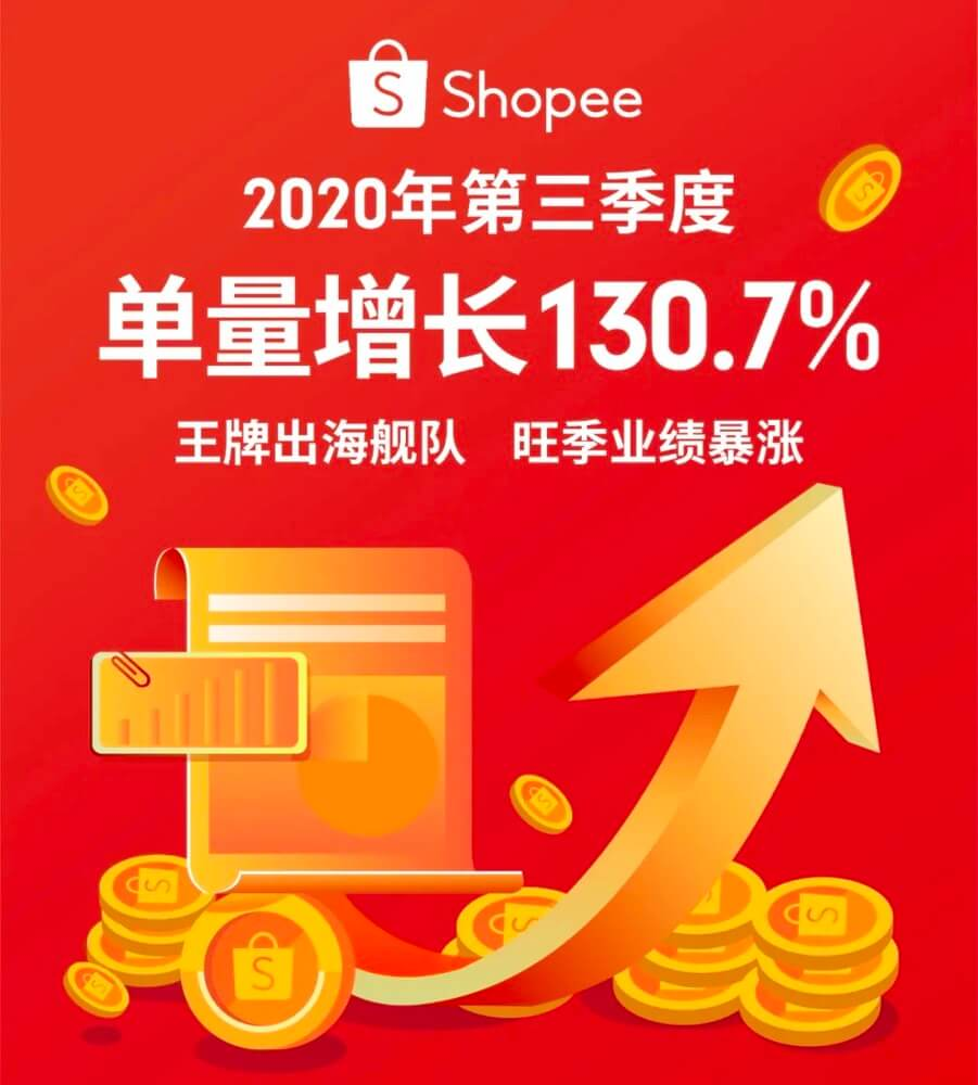 Shopee 2020年第三季度订单增长130.7%, 12.12大促日历与爆品乘胜追击!