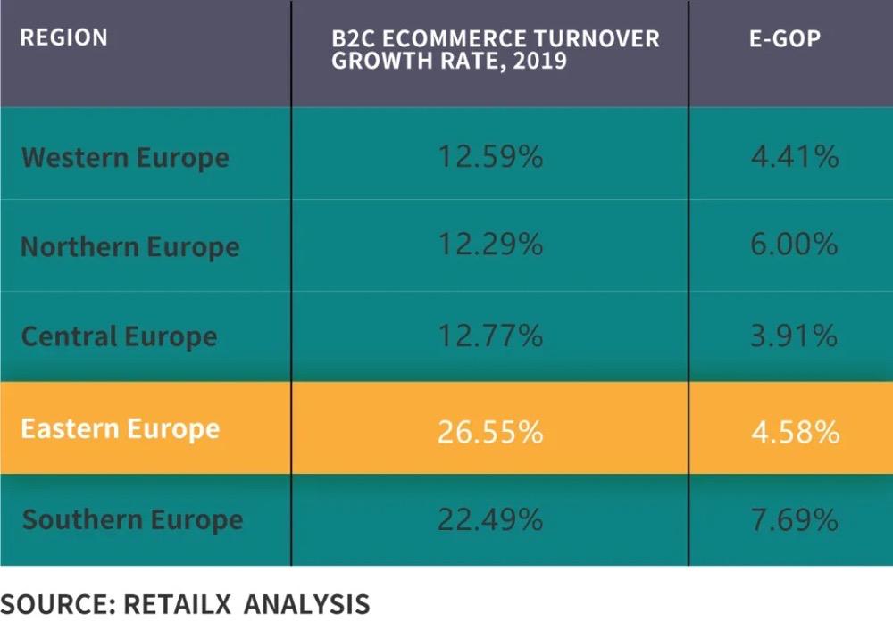 跨境电商东欧市场