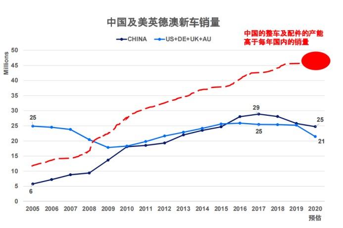 2020年最新中国跨境出口电商汽配市场分析报告